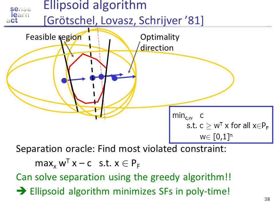Ellipsoid algorithm [Grötschel, Lovasz, Schrijver '81]